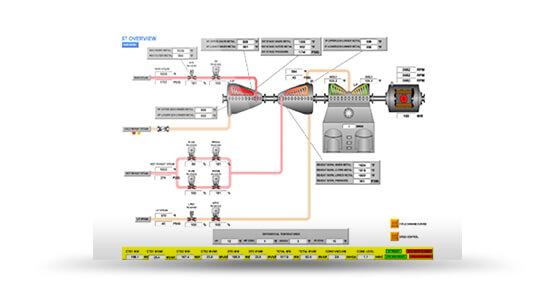 SIEMENS T-3000 (SPPA-T3000)Siemens SPPA-T3000 HMI from Actual Plant